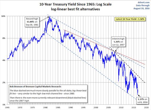 never say never - 10 year treasury yield