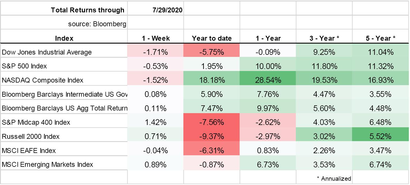 Total Returns through July 29, 2020